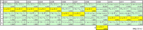 Choujabanduke2012nen