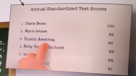 Testscore